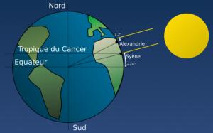 Méthode d'Erathostène pour mesurer la circonférence de la Terre