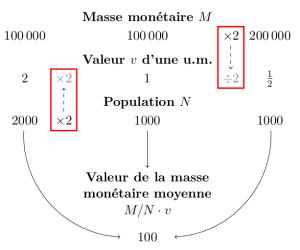 """Un des graphiques de """"La TRM en détail"""""""